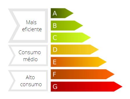 Nova Etiqueta Energética – A partir de 1 de Março de 2021